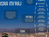 Isro Mi'roj dalam Konteks Ke – Kinian : 27 Rojab 1442 H – 11 Maret 2021