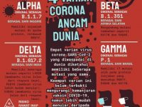 Tahun 2022 Ancaman Baru Datang : The New ' Virus Corona ' COVID-22 !